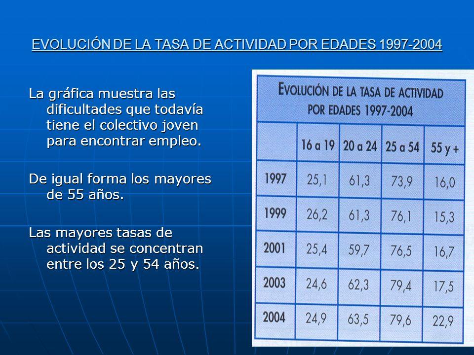 EVOLUCIÓN DE LA TASA DE ACTIVIDAD POR EDADES 1997-2004 La gráfica muestra las dificultades que todavía tiene el colectivo joven para encontrar empleo.