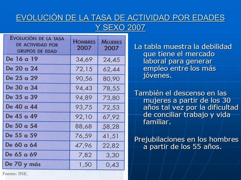 EVOLUCIÓN DE LA TASA DE ACTIVIDAD POR EDADES Y SEXO 2007 La tabla muestra la debilidad que tiene el mercado laboral para generar empleo entre los más jóvenes.