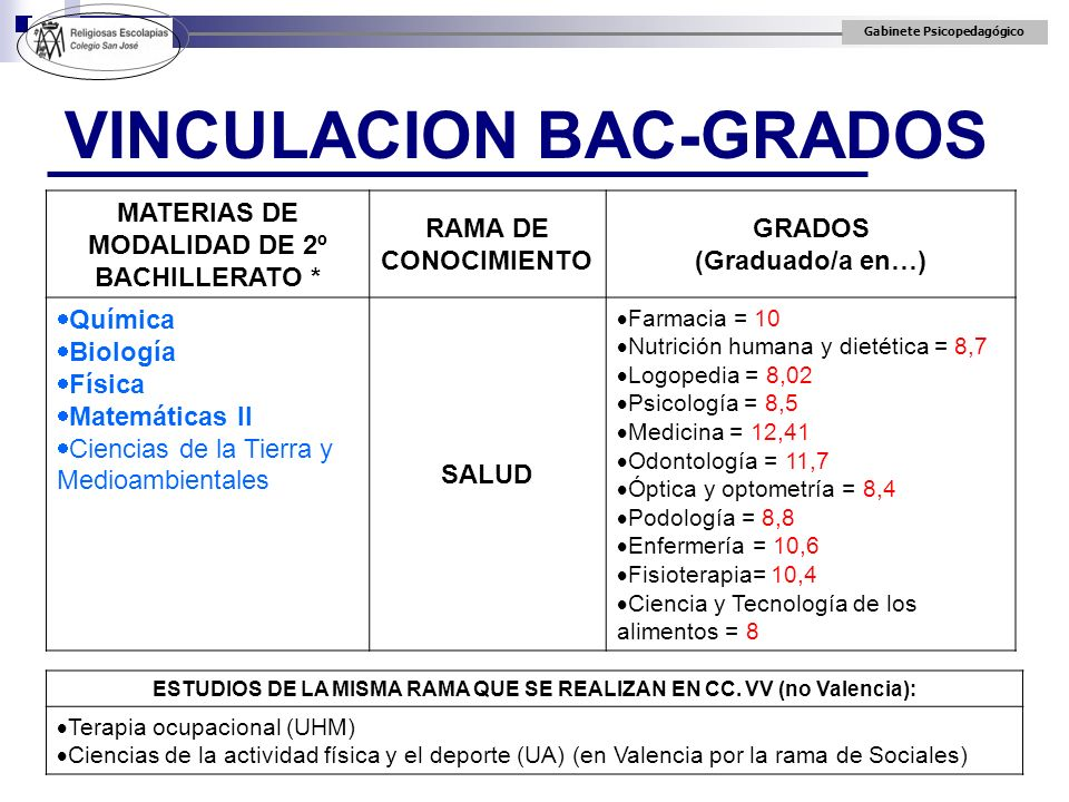 Gabinete Psicopedagógico VINCULACION BAC-GRADOS MATERIAS DE MODALIDAD DE 2º BACHILLERATO * RAMA DE CONOCIMIENTO GRADOS (Graduado/a en…) Química Biolog