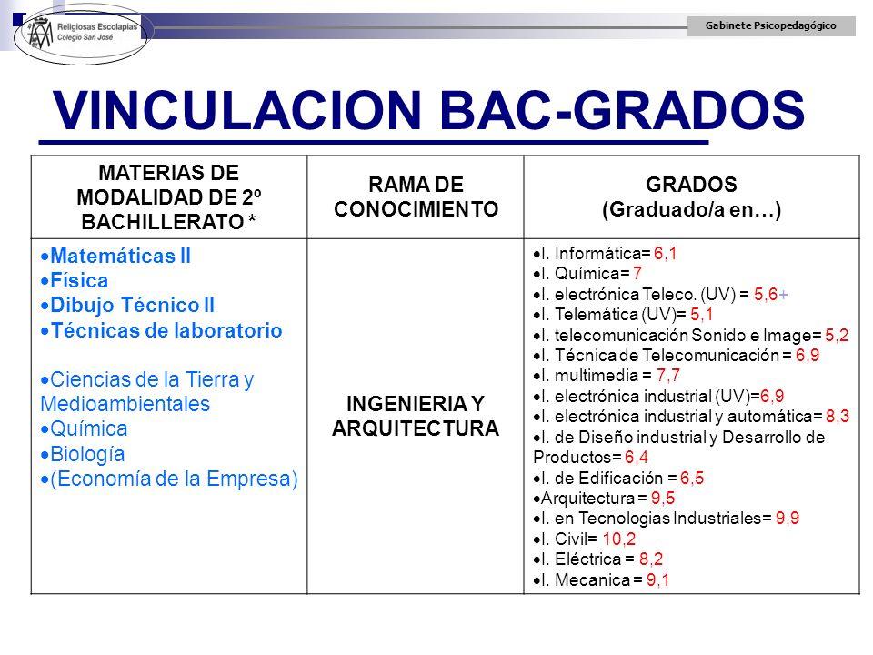 Gabinete Psicopedagógico VINCULACION BAC-GRADOS MATERIAS DE MODALIDAD DE 2º BACHILLERATO * RAMA DE CONOCIMIENTO GRADOS (Graduado/a en…) Matemáticas II