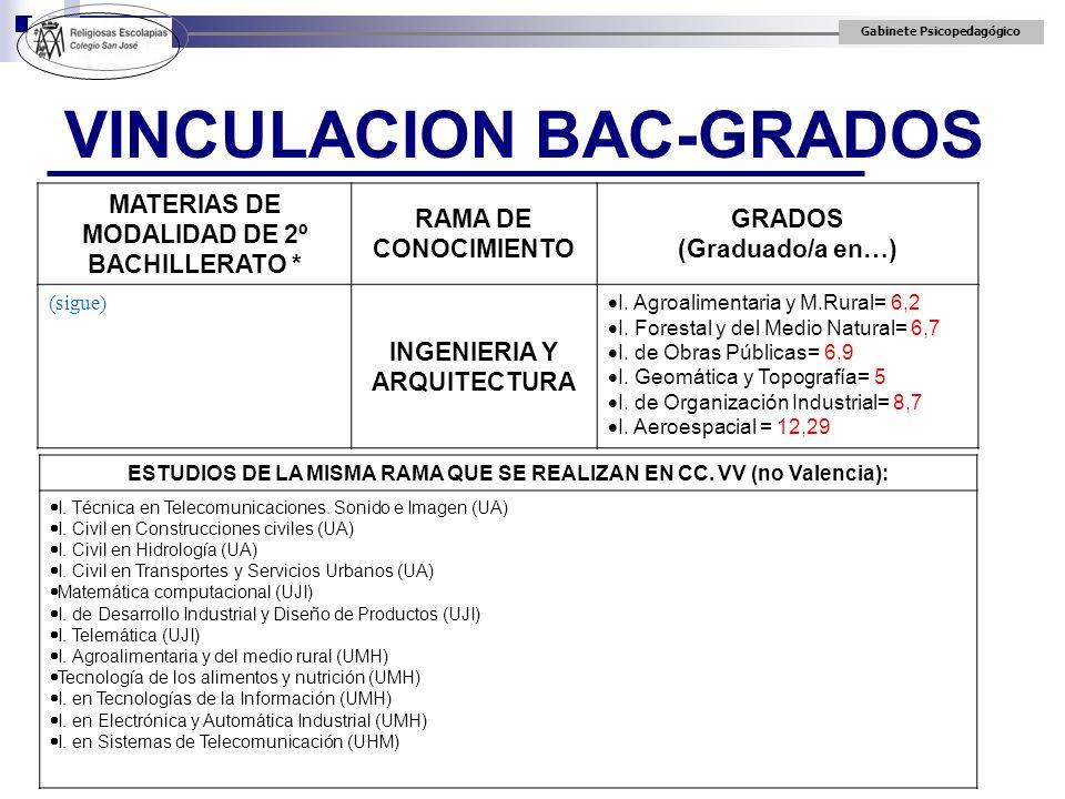 Gabinete Psicopedagógico VINCULACION BAC-GRADOS MATERIAS DE MODALIDAD DE 2º BACHILLERATO * RAMA DE CONOCIMIENTO GRADOS (Graduado/a en…) (sigue) INGENI