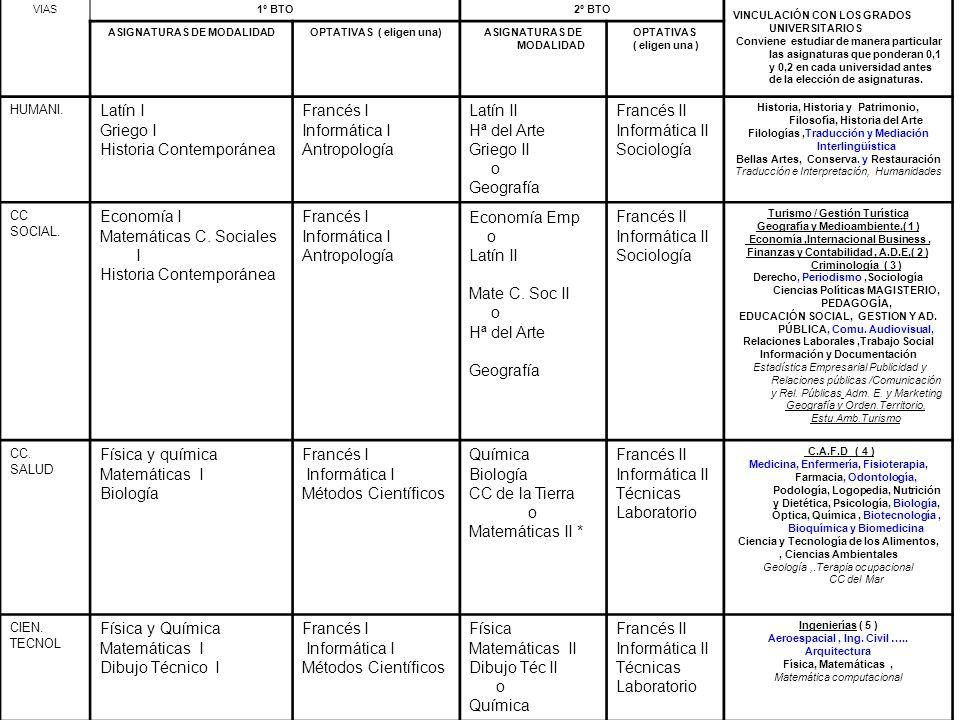 Gabinete Psicopedagógico VIAS1º BTO2º BTO VINCULACIÓN CON LOS GRADOS UNIVERSITARIOS Conviene estudiar de manera particular las asignaturas que pondera