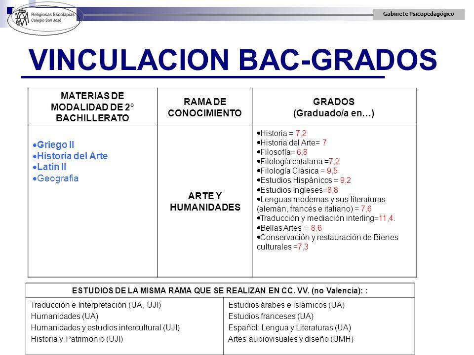Gabinete Psicopedagógico VINCULACION BAC-GRADOS MATERIAS DE MODALIDAD DE 2º BACHILLERATO RAMA DE CONOCIMIENTO GRADOS (Graduado/a en…) Griego II Histor
