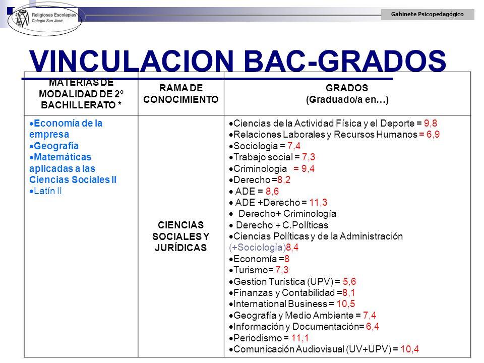 Gabinete Psicopedagógico VINCULACION BAC-GRADOS MATERIAS DE MODALIDAD DE 2º BACHILLERATO * RAMA DE CONOCIMIENTO GRADOS (Graduado/a en…) Economía de la