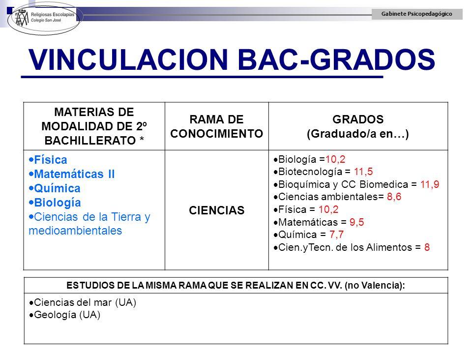 Gabinete Psicopedagógico VINCULACION BAC-GRADOS MATERIAS DE MODALIDAD DE 2º BACHILLERATO * RAMA DE CONOCIMIENTO GRADOS (Graduado/a en…) Física Matemát
