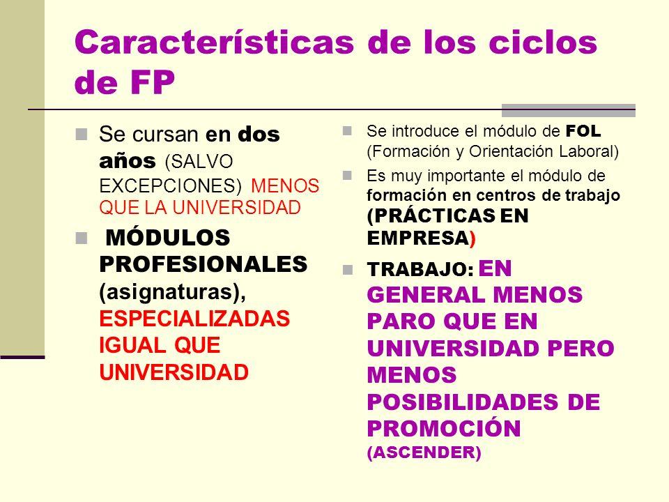 Características de los ciclos de FP Se cursan en dos años (SALVO EXCEPCIONES) MENOS QUE LA UNIVERSIDAD MÓDULOS PROFESIONALES (asignaturas), ESPECIALIZADAS IGUAL QUE UNIVERSIDAD Se introduce el módulo de FOL (Formación y Orientación Laboral) Es muy importante el módulo de formación en centros de trabajo (PRÁCTICAS EN EMPRESA) TRABAJO: EN GENERAL MENOS PARO QUE EN UNIVERSIDAD PERO MENOS POSIBILIDADES DE PROMOCIÓN (ASCENDER)