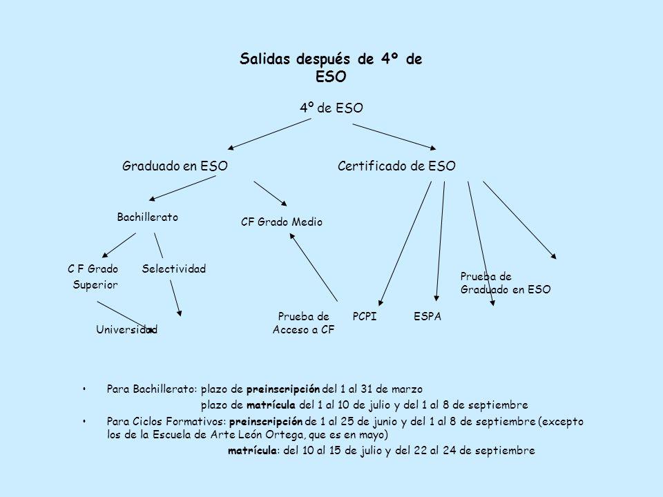 Salidas después de 4º de ESO 4º de ESO Graduado en ESO Certificado de ESO Prueba de Graduado en ESO Prueba de PCPI ESPA Universidad Acceso a CF C F Grado Selectividad Superior CF Grado Medio Bachillerato Para Bachillerato: plazo de preinscripción del 1 al 31 de marzo plazo de matrícula del 1 al 10 de julio y del 1 al 8 de septiembre Para Ciclos Formativos: preinscripción de 1 al 25 de junio y del 1 al 8 de septiembre (excepto los de la Escuela de Arte León Ortega, que es en mayo) matrícula: del 10 al 15 de julio y del 22 al 24 de septiembre