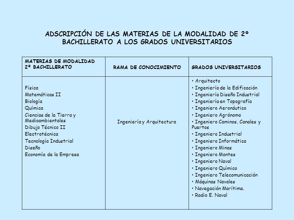 ADSCRIPCIÓN DE LAS MATERIAS DE LA MODALIDAD DE 2º BACHILLERATO A LOS GRADOS UNIVERSITARIOS MATERIAS DE MODALIDAD 2º BACHILLERATO RAMA DE CONOCIMIENTOGRADOS UNIVERSITARIOS Física Matemáticas II Biología Química Ciencias de la Tierra y Medioambientales Dibujo Técnico II Electrotécnica Tecnología Industrial Diseño Economía de la Empresa Ingeniería y Arquitectura Arquitecto Ingeniería de la Edificación Ingeniería Diseño Industrial Ingeniería en Topografía Ingeniero Aeronáutico Ingeniero Agrónomo Ingeniero Caminos, Canales y Puertos Ingeniero Industrial Ingeniero Informática Ingeniero Minas Ingeniero Montes Ingeniero Naval Ingeniero Químico Ingeniero Telecomunicación Máquinas Navales Navegación Marítima.