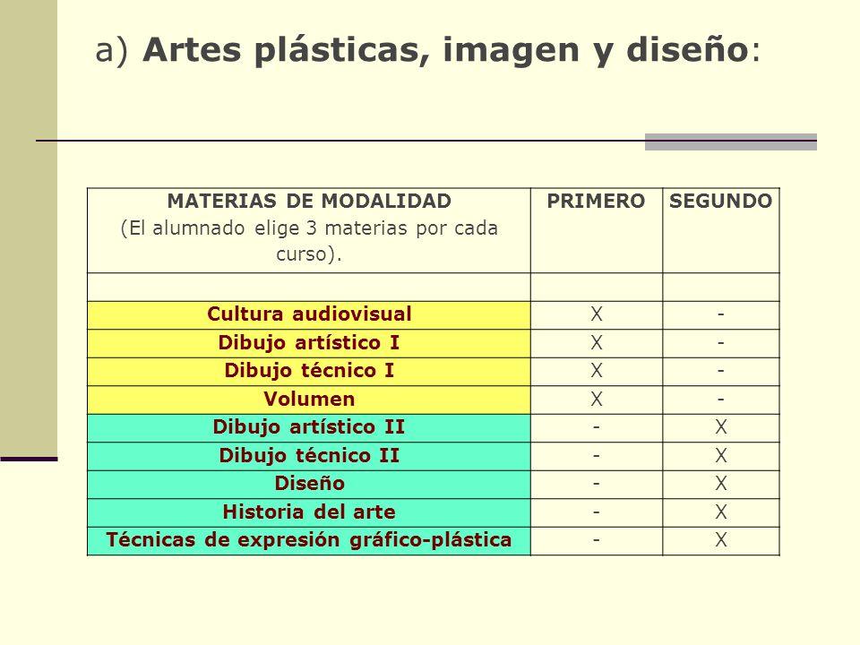 Materias de modalidad ARTES. Escuela de Arte Toledo Las materias de modalidad del bachillerato de Artes son las siguientes: a) Artes plásticas, imagen