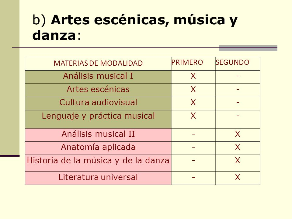 a) Artes plásticas, imagen y diseño: MATERIAS DE MODALIDAD (El alumnado elige 3 materias por cada curso). PRIMEROSEGUNDO Cultura audiovisualX- Dibujo