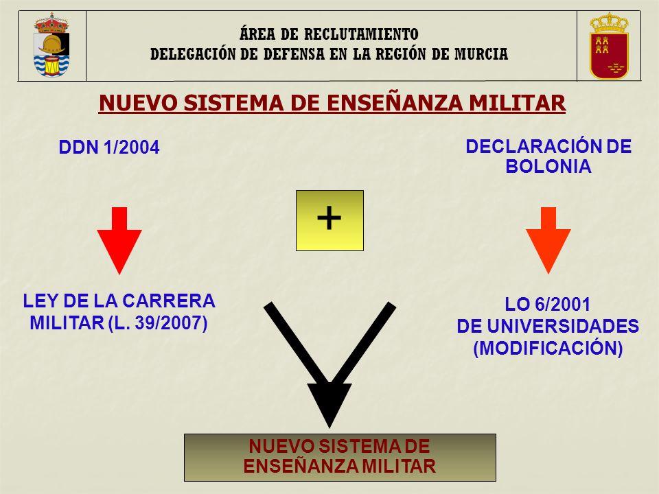 NUEVO SISTEMA DE ENSEÑANZA MILITAR LEY DE LA CARRERA MILITAR (L.
