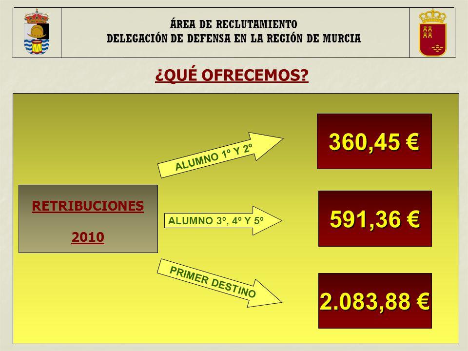 RETRIBUCIONES 2010 ¿QUÉ OFRECEMOS.