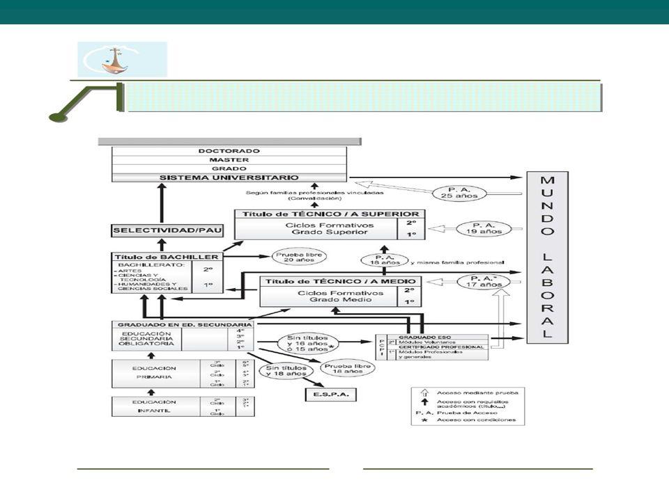 FAMILIAS PROFESIONALES I: 1.ACTIVIDADES AGRARIAS ACTIVIDADES AGRARIASACTIVIDADES AGRARIAS 2.