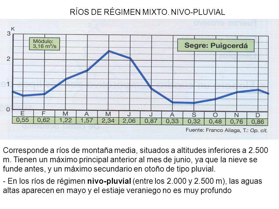 RÍOS DE RÉGIMEN MIXTO. NIVO-PLUVIAL Corresponde a ríos de montaña media, situados a altitudes inferiores a 2.500 m. Tienen un máximo principal anterio