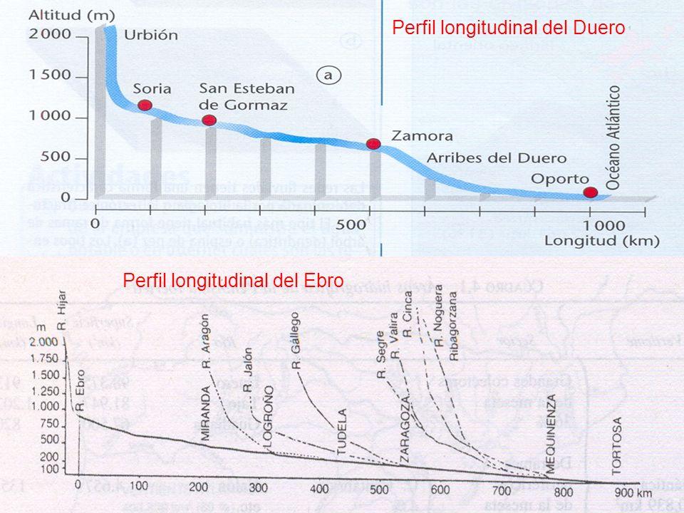 Perfil longitudinal del Duero Perfil longitudinal del Ebro
