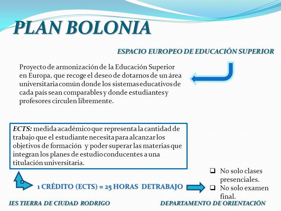 PLAN BOLONIA ESPACIO EUROPEO DE EDUCACIÓN SUPERIOR Proyecto de armonización de la Educación Superior en Europa, que recoge el deseo de dotarnos de un