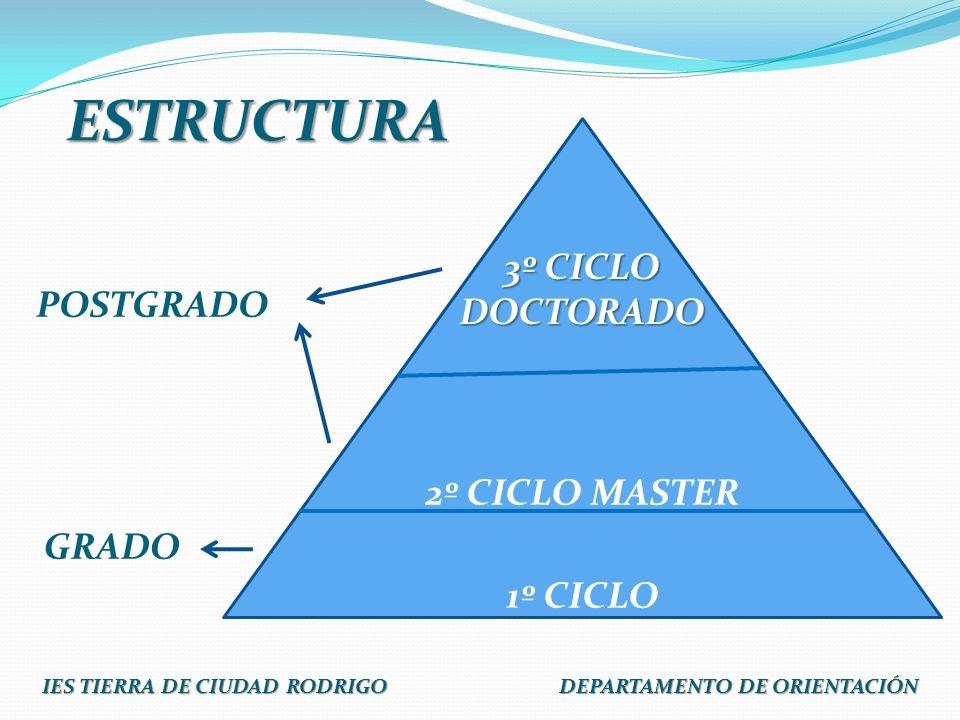 ESTRUCTURA GRADO POSTGRADO 2º CICLO MASTER 1º CICLO 3º CICLO DOCTORADO IES TIERRA DE CIUDAD RODRIGO DEPARTAMENTO DE ORIENTACIÓN