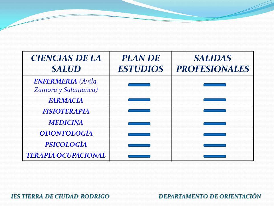 CIENCIAS DE LA SALUD PLAN DE ESTUDIOS SALIDAS PROFESIONALES ENFERMERIA (Ávila, Zamora y Salamanca) FARMACIA FISIOTERAPIA MEDICINA ODONTOLOGÍA PSICOLOG