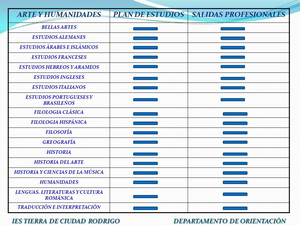 ARTE Y HUMANIDADESPLAN DE ESTUDIOSSALIDAS PROFESIONALES BELLAS ARTES ESTUDIOS ALEMANES ESTUDIOS ÁRABES E ISLÁMICOS ESTUDIOS FRANCESES ESTUDIOS HEBREOS