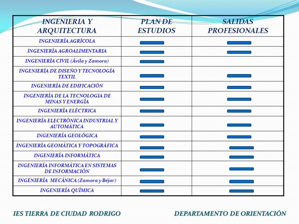 INGENIERIA Y ARQUITECTURA PLAN DE ESTUDIOS SALIDAS PROFESIONALES INGENIERÍA AGRÍCOLA INGENIERÍA AGROALIMENTARIA INGENIERÍA CIVIL (Ávila y Zamora) INGE