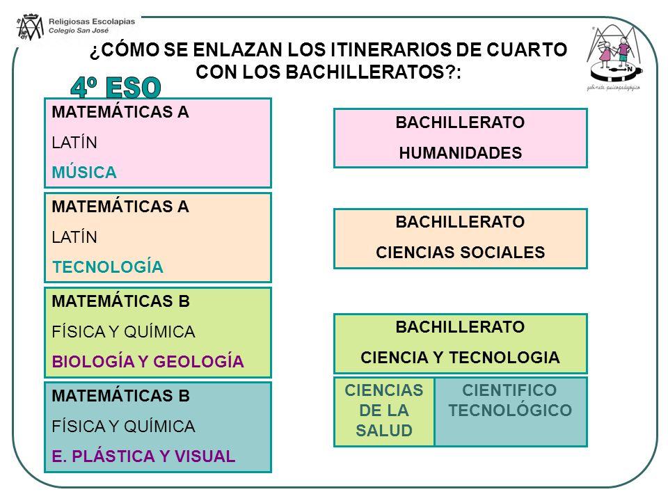 MATEMÁTICAS A LATÍN MÚSICA MATEMÁTICAS A LATÍN TECNOLOGÍA MATEMÁTICAS B FÍSICA Y QUÍMICA BIOLOGÍA Y GEOLOGÍA MATEMÁTICAS B FÍSICA Y QUÍMICA E. PLÁSTIC