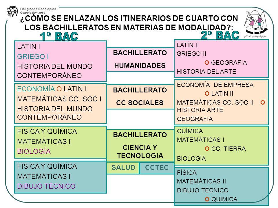 ¿CÓMO SE ENLAZAN LOS ITINERARIOS DE CUARTO CON LOS BACHILLERATOS EN MATERIAS DE MODALIDAD?: BACHILLERATO HUMANIDADES BACHILLERATO CC SOCIALES BACHILLE