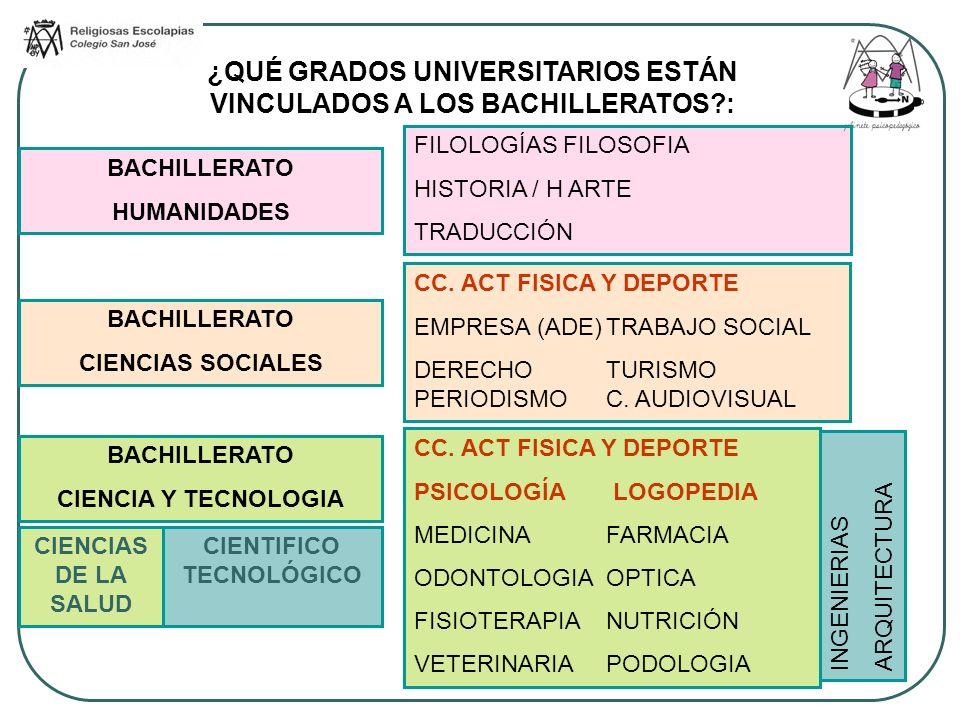 FILOLOGÍAS FILOSOFIA HISTORIA / H ARTE TRADUCCIÓN CC. ACT FISICA Y DEPORTE EMPRESA (ADE)TRABAJO SOCIAL DERECHOTURISMO PERIODISMOC. AUDIOVISUAL CC. ACT