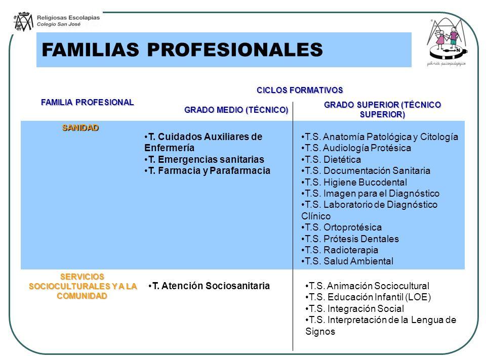FAMILIAS PROFESIONALES FAMILIA PROFESIONAL CICLOS FORMATIVOS GRADO MEDIO (TÉCNICO) GRADO SUPERIOR (TÉCNICO SUPERIOR) SANIDAD T. Cuidados Auxiliares de