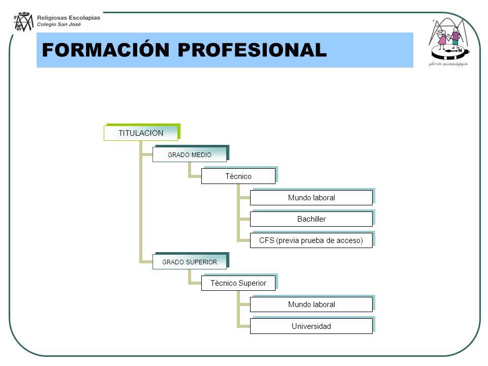 TITULACION GRADO MEDIO Técnico Mundo laboral Bachiller CFS (previa prueba de acceso) GRADO SUPERIOR Técnico Superior Mundo laboral Universidad FORMACI