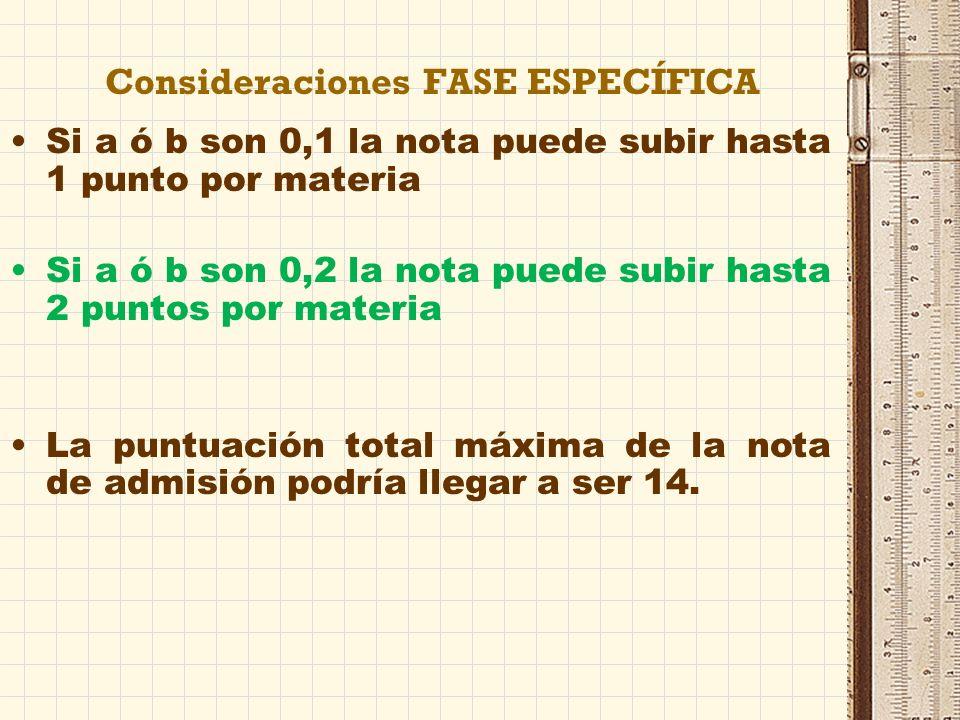 NOTA DE ADMISIÓN Nota de admisión = 0,6* NMB + 0,4 * CFG + a * M1 + b * M2 MÁXIMA NOTA= 6+ 4+4= 14 NMB = Nota media de Bachillerato CFG = Calificación fase general M1 y M2 = Las dos calificaciones de las materias superadas de la fase específica que proporcionen mejor nota de admisión.