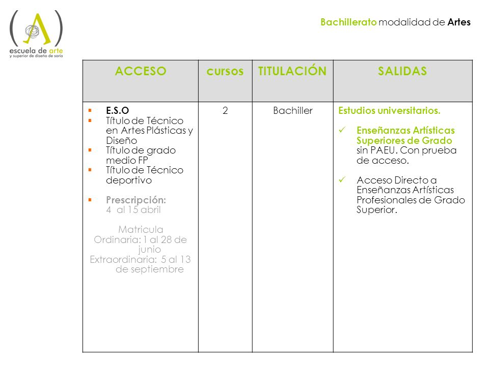 Bachillerato modalidad de Artes ACCESOcursosTITULACIÓNSALIDAS E.S.O Título de Técnico en Artes Plásticas y Diseño Título de grado medio FP Título de T