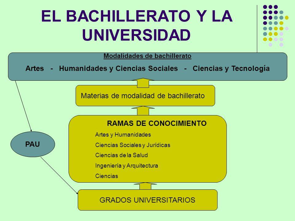 EL BACHILLERATO Y LA UNIVERSIDAD Materias de modalidad de bachillerato GRADOS UNIVERSITARIOS RAMAS DE CONOCIMIENTO Artes y Humanidades Ciencias Social