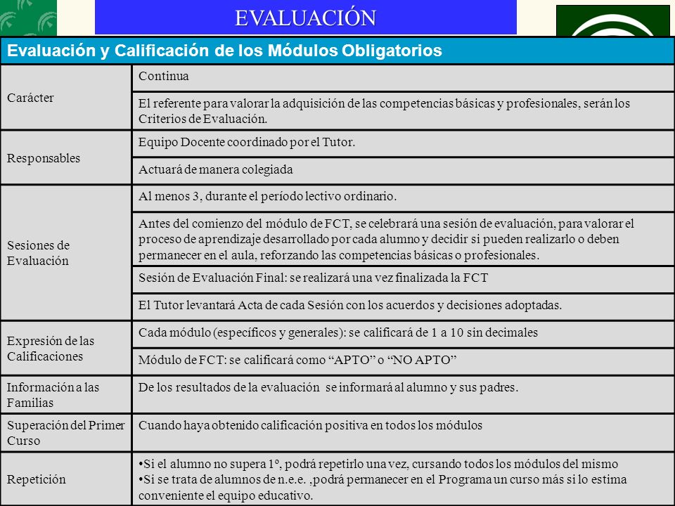 20EVALUACIÓN Evaluación y Calificación de los Módulos Obligatorios Carácter Continua El referente para valorar la adquisición de las competencias básicas y profesionales, serán los Criterios de Evaluación.