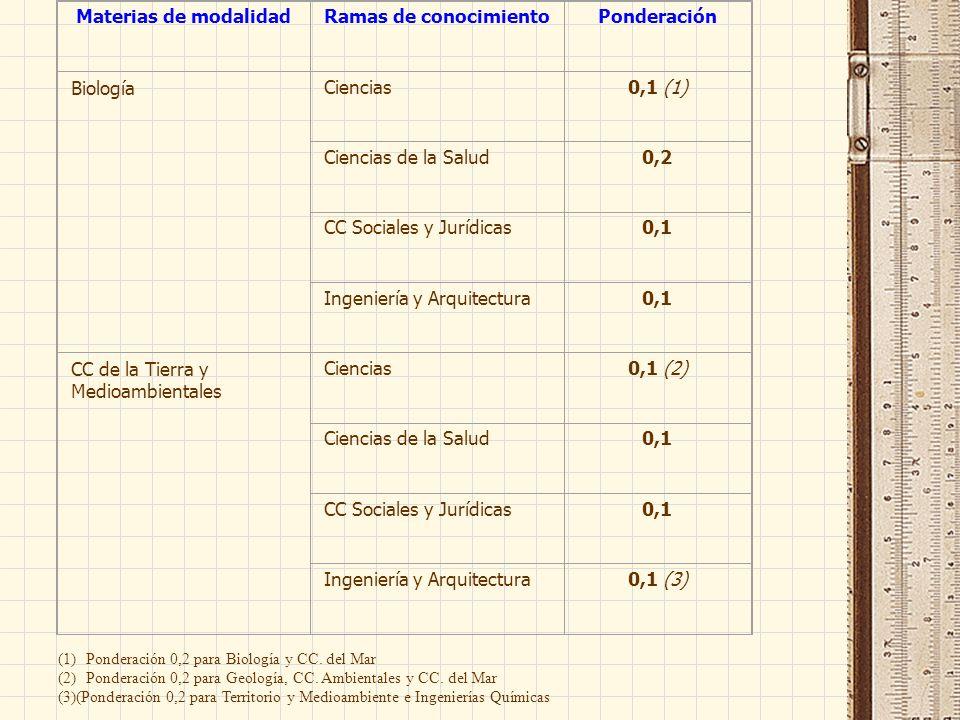 Materias de modalidadRamas de conocimientoPonderación BiologíaCiencias0,1 (1) Ciencias de la Salud0,2 CC Sociales y Jurídicas0,1 Ingeniería y Arquitec