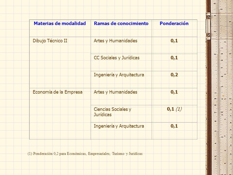 Materias de modalidadRamas de conocimientoPonderación Dibujo Técnico IIArtes y Humanidades0,1 CC Sociales y Jurídicas0,1 Ingeniería y Arquitectura0,2