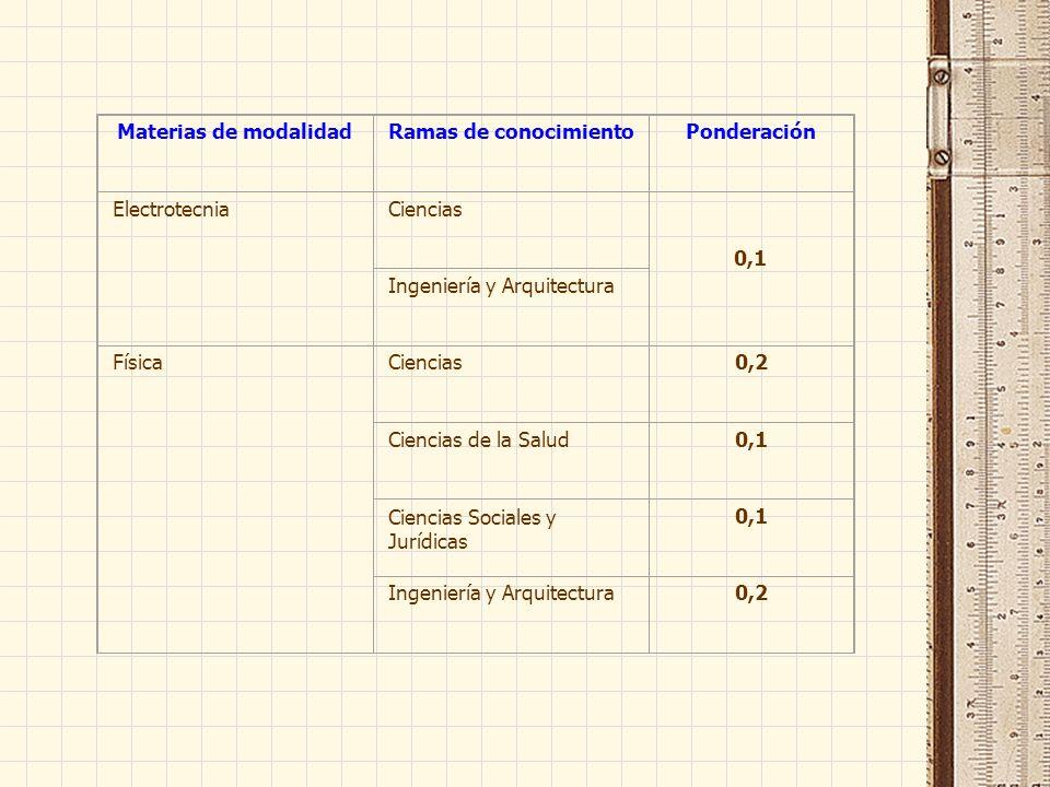 Materias de modalidadRamas de conocimientoPonderación ElectrotecniaCiencias 0,1 Ingeniería y Arquitectura FísicaCiencias0,2 Ciencias de la Salud0,1 Ciencias Sociales y Jurídicas 0,1 Ingeniería y Arquitectura0,2