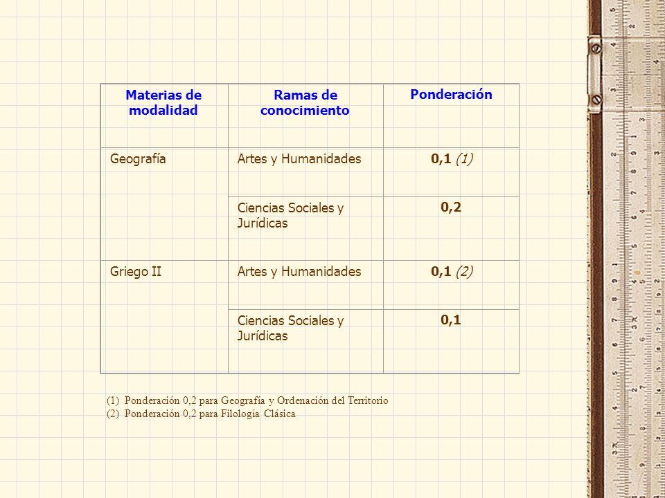 Materias de modalidad Ramas de conocimiento Ponderación GeografíaArtes y Humanidades0,1 (1) Ciencias Sociales y Jurídicas 0,2 Griego IIArtes y Humanidades0,1 (2) Ciencias Sociales y Jurídicas 0,1 (1) Ponderación 0,2 para Geografía y Ordenación del Territorio (2) Ponderación 0,2 para Filología Clásica