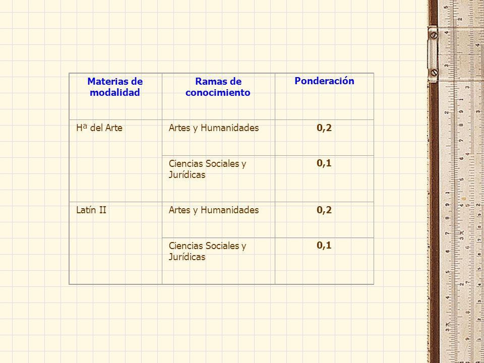Materias de modalidad Ramas de conocimiento Ponderación Hª del ArteArtes y Humanidades0,2 Ciencias Sociales y Jurídicas 0,1 Latín IIArtes y Humanidades0,2 Ciencias Sociales y Jurídicas 0,1