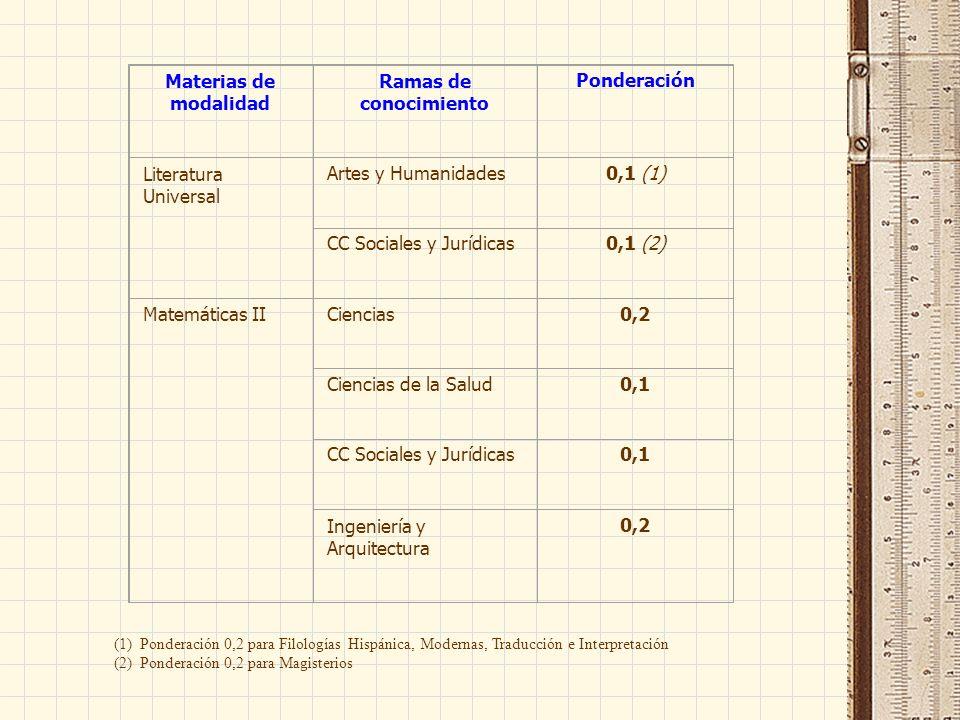 Materias de modalidad Ramas de conocimiento Ponderación Literatura Universal Artes y Humanidades0,1 (1) CC Sociales y Jurídicas0,1 (2) Matemáticas IICiencias0,2 Ciencias de la Salud0,1 CC Sociales y Jurídicas0,1 Ingeniería y Arquitectura 0,2 (1) Ponderación 0,2 para Filologías Hispánica, Modernas, Traducción e Interpretación (2) Ponderación 0,2 para Magisterios
