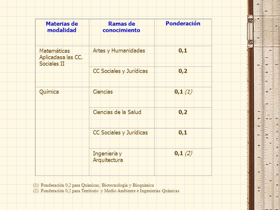 Materias de modalidad Ramas de conocimiento Ponderación Matemáticas Aplicadasa las CC. Sociales II Artes y Humanidades0,1 CC Sociales y Jurídicas0,2 Q