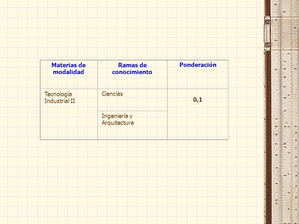 Materias de modalidad Ramas de conocimiento Ponderación Tecnología Industrial II Ciencias 0,1 Ingeniería y Arquitectura