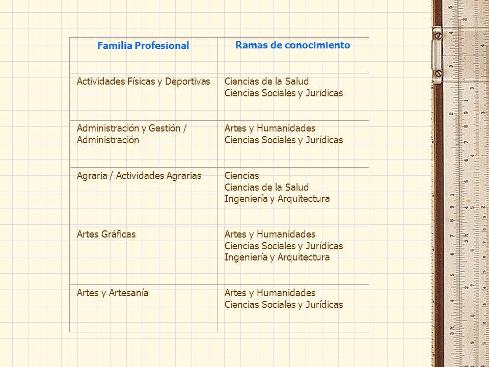 Familia ProfesionalRamas de conocimiento Actividades Físicas y DeportivasCiencias de la Salud Ciencias Sociales y Jurídicas Administración y Gestión /