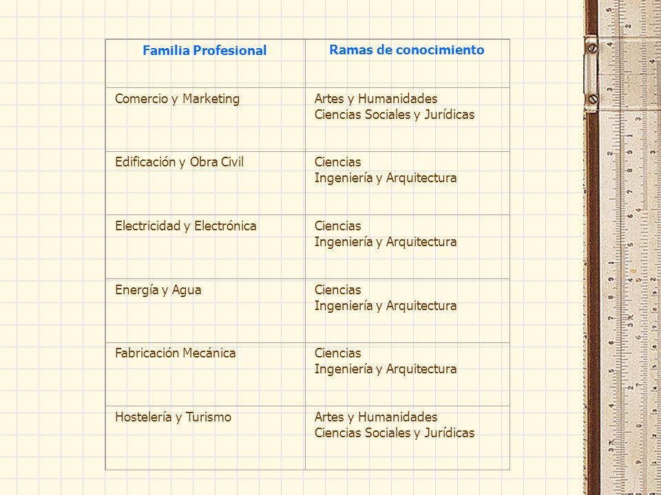 Familia ProfesionalRamas de conocimiento Comercio y MarketingArtes y Humanidades Ciencias Sociales y Jurídicas Edificación y Obra CivilCiencias Ingeni