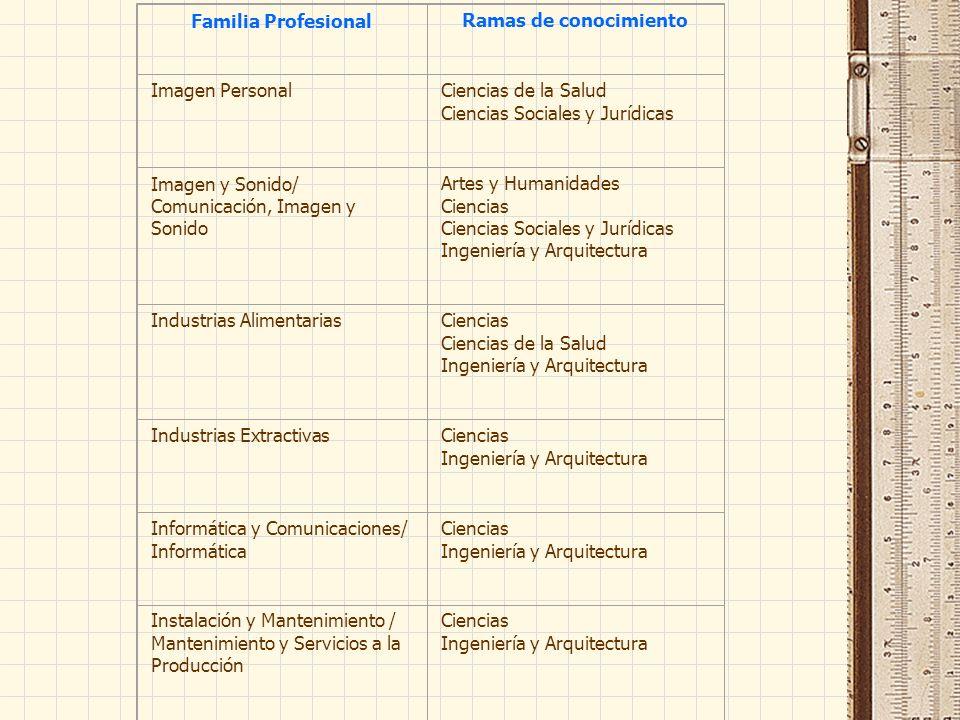 Familia ProfesionalRamas de conocimiento Imagen PersonalCiencias de la Salud Ciencias Sociales y Jurídicas Imagen y Sonido/ Comunicación, Imagen y Son
