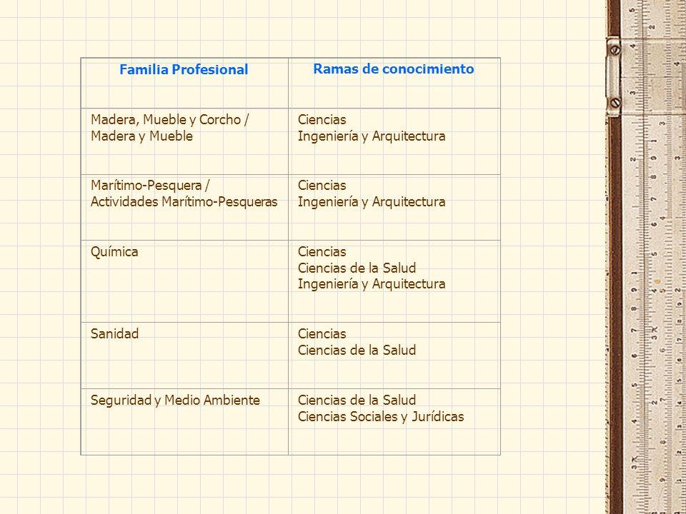 Familia ProfesionalRamas de conocimiento Madera, Mueble y Corcho / Madera y Mueble Ciencias Ingeniería y Arquitectura Marítimo-Pesquera / Actividades