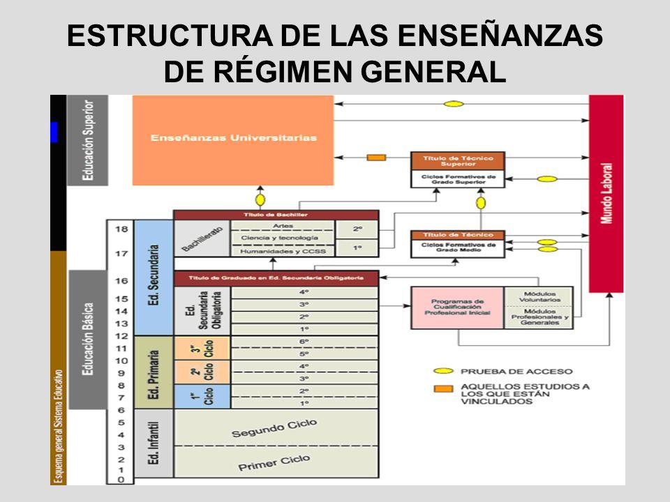 ESTRUCTURA DE LAS ENSEÑANZAS DE RÉGIMEN GENERAL
