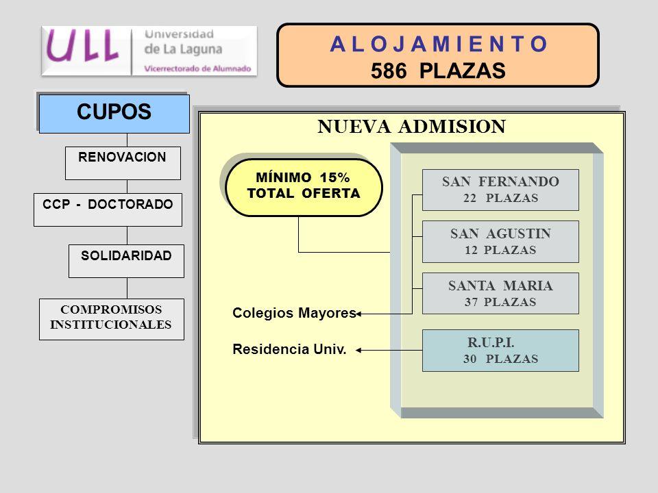NUEVA ADMISION A L O J A M I E N T O 586 PLAZAS CUPOS RENOVACION CCP - DOCTORADO SOLIDARIDAD COMPROMISOS INSTITUCIONALES MÍNIMO 15% TOTAL OFERTA MÍNIM