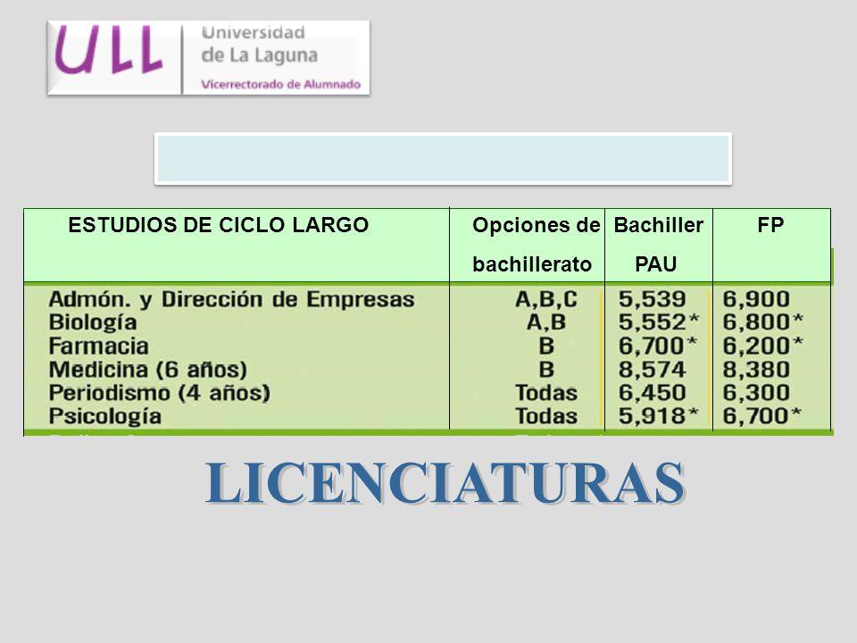 ESTUDIOS DE CICLO LARGO Opciones de Bachiller FP bachillerato PAU