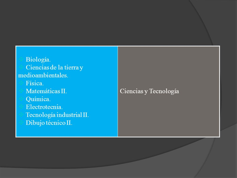 Biología. Ciencias de la tierra y medioambientales. Física. Matemáticas II. Química. Electrotecnia. Tecnología industrial II. Dibujo técnico II. Cienc