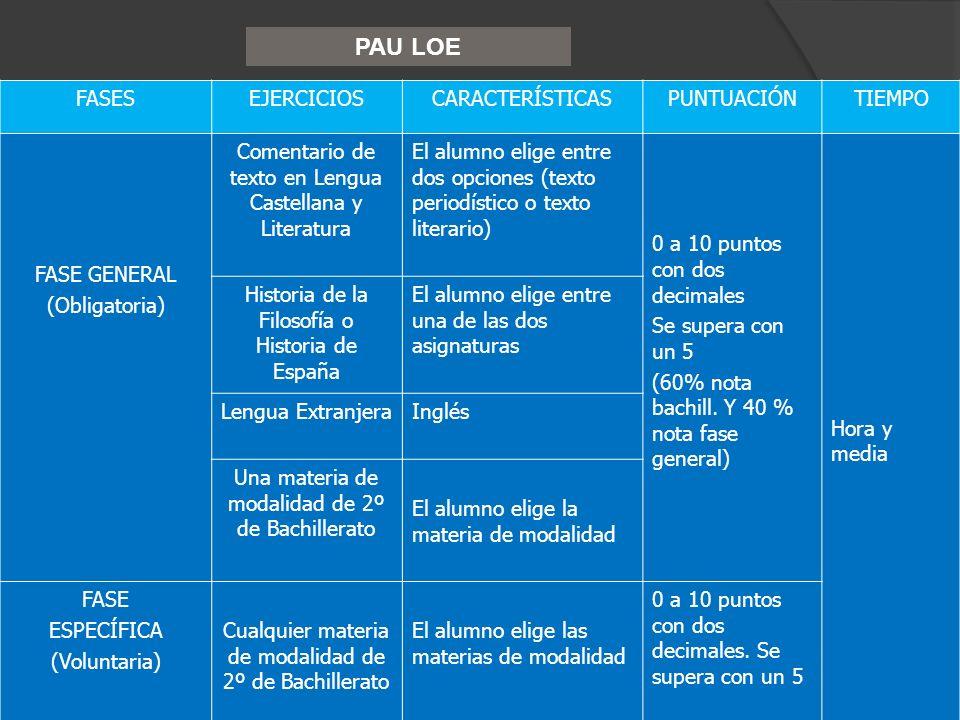 FASESEJERCICIOSCARACTERÍSTICASPUNTUACIÓNTIEMPO FASE GENERAL (Obligatoria) Comentario de texto en Lengua Castellana y Literatura El alumno elige entre